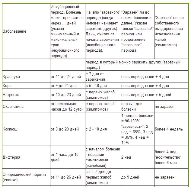 Инфекционный болезни шпаргалки